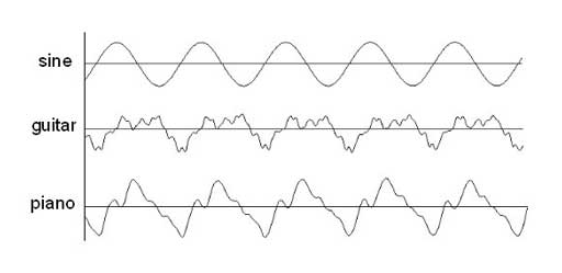 Wave_graphs by .