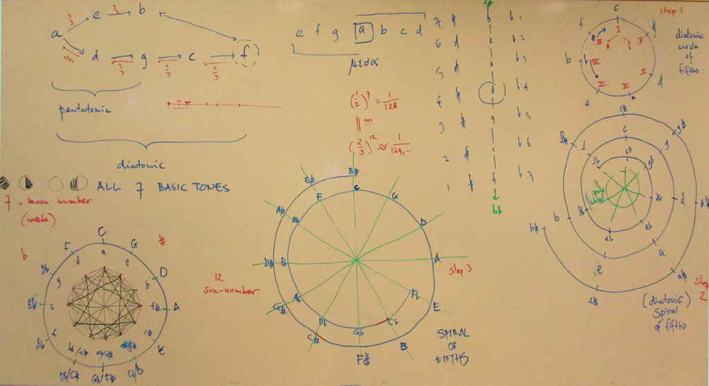 Whiteboard7734CircleOfFifths by .