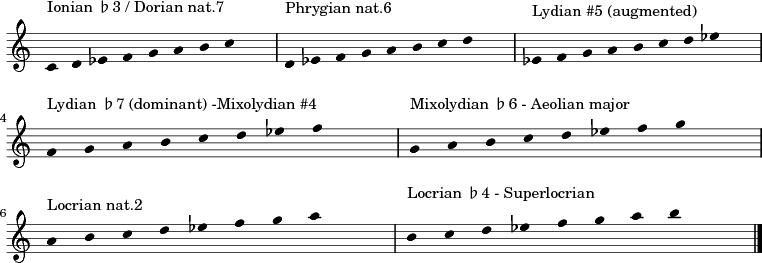 B Natural Minor Scale Tenor Clef a minor scale viola