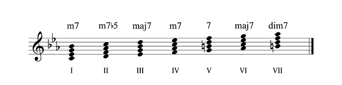 001-basic-degrees-7c-in-minor-700px