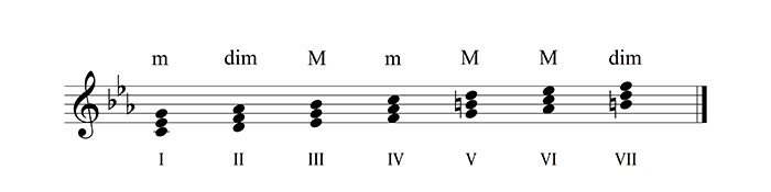 001-basic-degrees-in-minor-700px