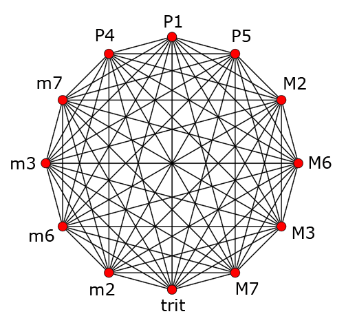 Circle of fifths as interval calculator