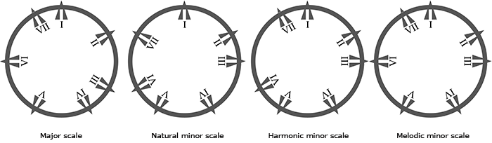Circles of degrees as built on the four basic major and minor scales