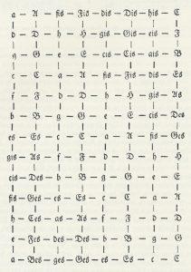 1817 Map of keys by Gottfried Weber