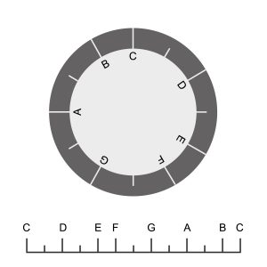 Circular and linear representation of the basic tone scale