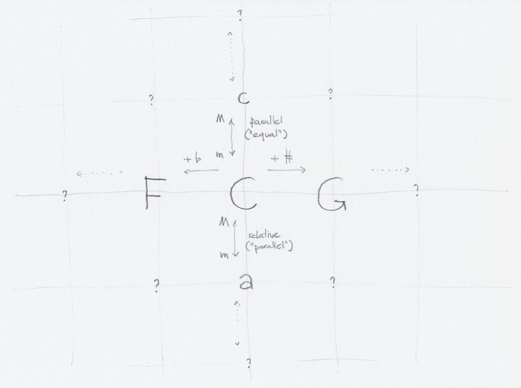 Basic principle of the map of keys