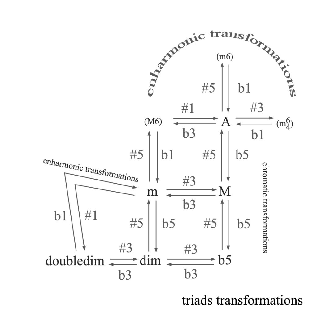 Basic building blocks of melody and harmony oscar van dillen as all triads are closely related sounds changing just one tone usually results in another triad these mutual sound relations and transformations are hexwebz Gallery