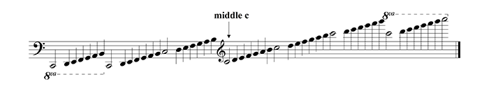 basic c scale in all registers