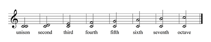 basic names of intervals