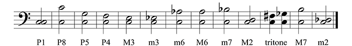 basic intervals in order from consonance to dissonance