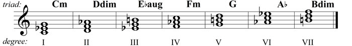example 31 - basic degrees in minor